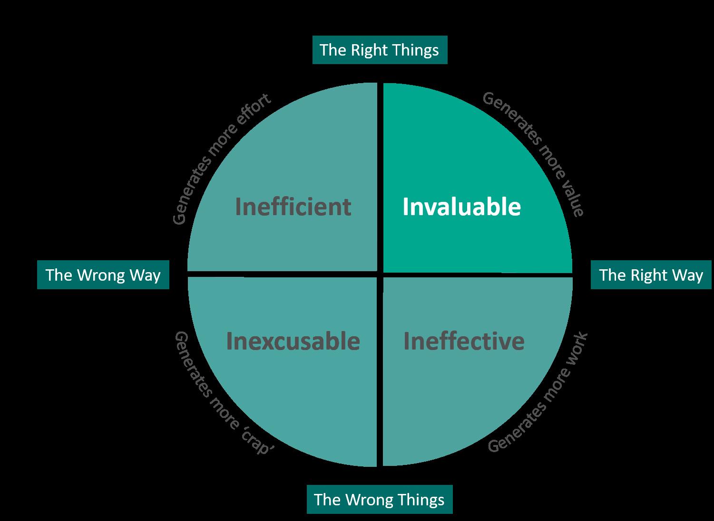 Leadership Impact Model