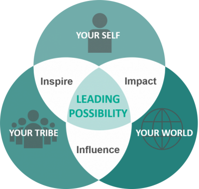 Leading Possibility - simple