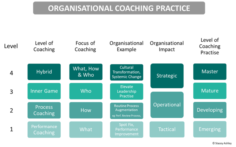 Organisational Coaching practice