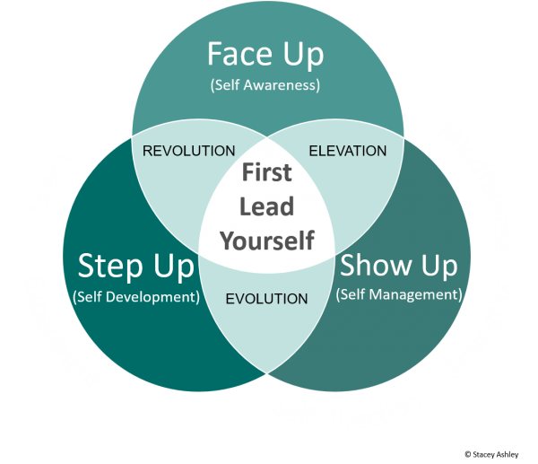 First Lead Yourself