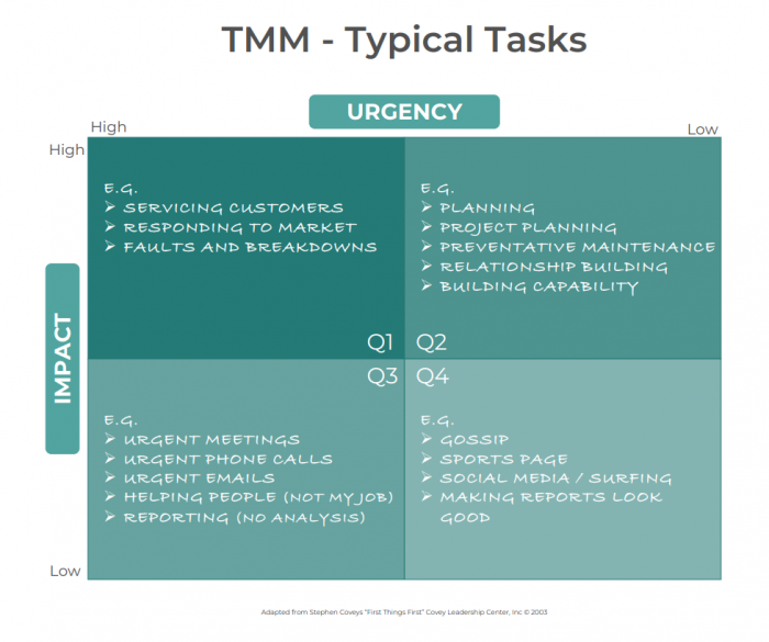 TMM - Typical Tasks