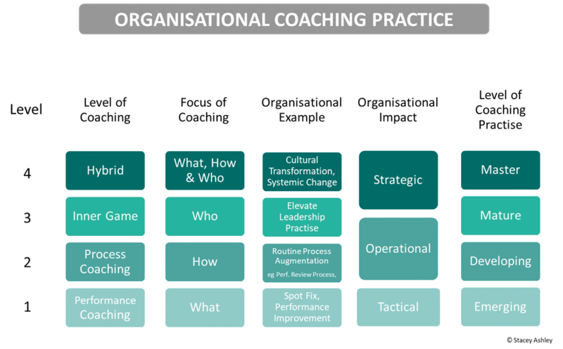 Organisational coaching practice model