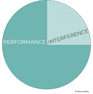 Performance = Potential - Interference 2