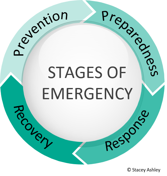 Stages of Emergency
