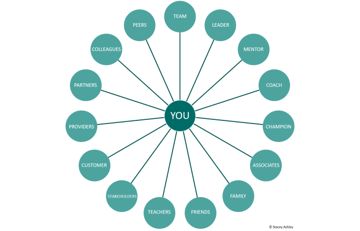 15 Key Relationships - What is the Magic of Network for Leaders