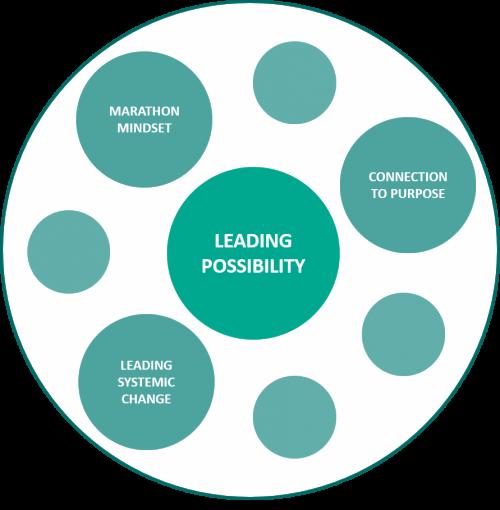 Leading Possbiility for CFOs - 3 keys