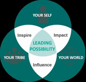 Leading Possibility for CFO Venn
