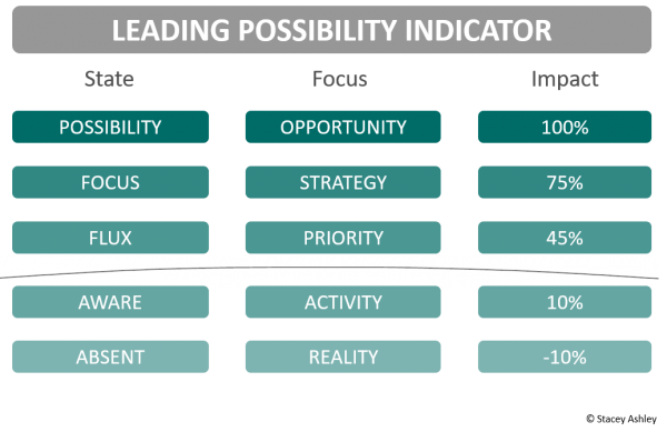 Value Model - Leading Possibility CFOs