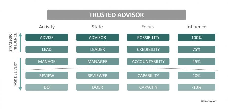 Trusted Advisor CFO