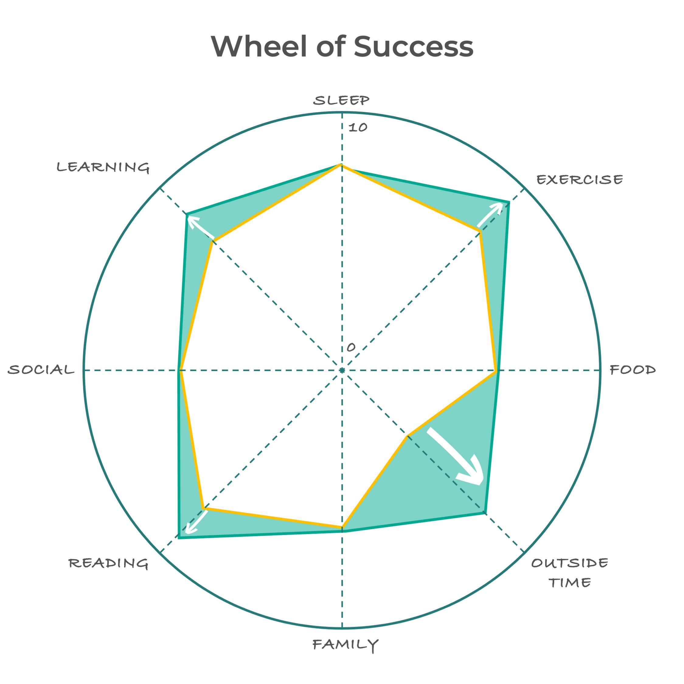 Wheel of Success
