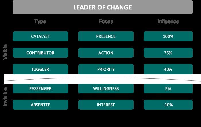 Leader of Change Ladder