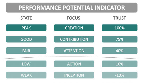 Performance Potential Indicator
