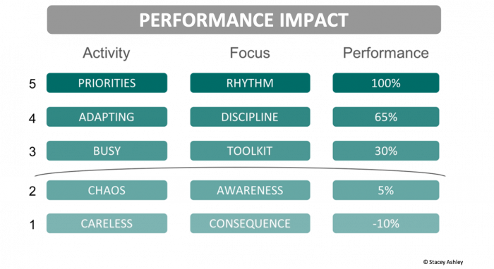 Performance Impact Value Ladder